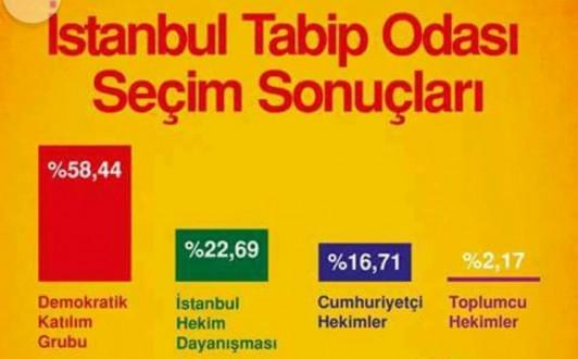 Demokratik Seçim Olunca AKP Kaybediyor