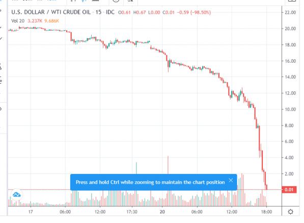 Petrol Fiyatı Ekside